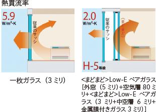 熱貫流率 一枚ガラス(3ミリ)の場合は5.9ワット/平方メートル・ケルビン、<まどまど>Low-Eペアガラス[外窓(5ミリ)+空気層80ミリ+<まどまど>Low-Eペアガラス(3ミリ+中空層6ミリ+金属膜付きガラス3ミリ)]の場合は2.0ワット/平方メートル・ケルビン(H-5等級)
