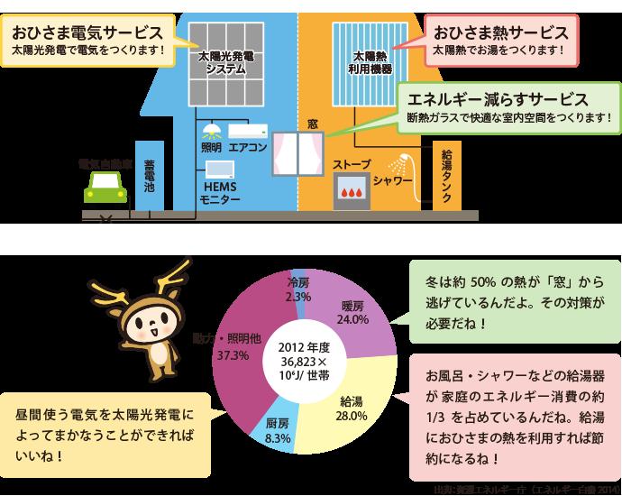 おひさま電気サービス(太陽光発電で電気をつくります!)、おひさま熱サービス(太陽光発電で電気をつくります!)、エネルギー減らすサービス(断熱ガラスで快適な室内空間をつくります!)。2012年度全体で36,823×10の6乗J/世帯、うち暖房24.0%(冬は約50%の熱が「窓」から逃げているんだよ。その対策が必要だね!)、うち給湯28.0%(お風呂・シャワーなどの給湯器が家庭のエネルギー消費の約1/3を占めているんだね。給湯におひさまの熱を利用すれば節約になるね!)、うち厨房8.3%、うち動力・照明他37.3%(昼間使う電気を太陽光によってまかなうことができればいいね!)、うち冷房2.3%、円グラフ終わり。出典:資源エネルギー庁(エネルギー白書2014)