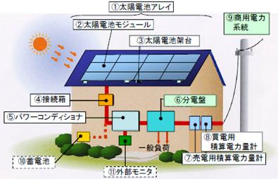 太陽光発電システムのイラスト、1.太陽電池アレイ(2.太陽電池モジュール、3.太陽電池架台)、4.接続箱、5.パワーコンディショナ、6.分電盤、7.売電用積算電力量計、8.買電用積算電力量計、9.商用電力系統、10.蓄電池、11.外部モニタ