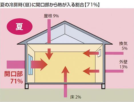 夏の冷房時(昼)に開口部から熱が入る割合【71%】 開口部から71%、屋根9%、床2%、換気5%、外壁13%