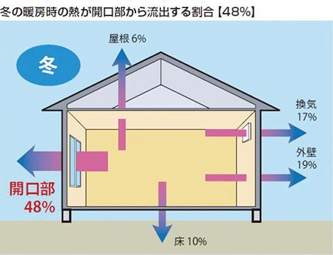 冬の暖房時の熱が開口部から流出する割合【48%】 開口部から48%、屋根6%、床10%、換気17%、外壁19%