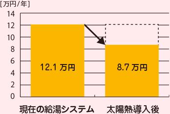 (棒グラフ)現在の給湯システムではガス代12.1万円/年、太陽熱導入後には8.7万円になります。