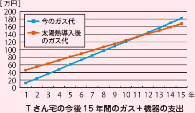 (折れ線グラフ)Tさん宅の今後15年間のガス+機器の支出。今のままのガス代では15年間の累積は約180万円になりますが、太陽熱導入後のガス代では15年間の累積約170万円に抑えられます。太陽熱導入後11年後に支出がほぼ同額になる計算です。