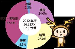 円グラフ、全体は2012年度36,823×10の6乗ジュール/世帯、うち暖房は24.0%、うち給湯は28.0%、うち厨房は8.3%、うち動力・照明他は37.3%、うち冷房は2.3%