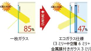 一枚ガラスでは太陽エネルギーの透過率は85%、まどまどのエコガラス仕様(3ミリ+中空層6ミリ+金属膜付きガラス3ミリ)では47%になります。